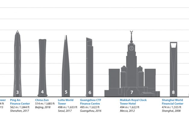 Top 10 tallest buildings: Height, Floors & Who made them. Everything you need to know?