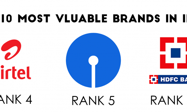 Top 10 Most Valuable Brands in India in 2019