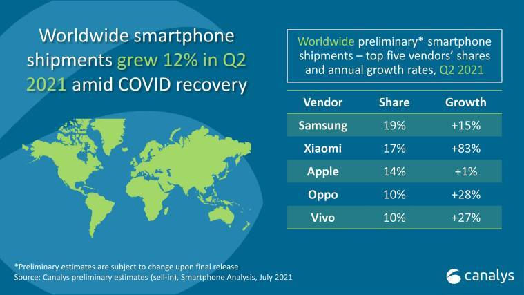 Xiaomi-Canalys-research
