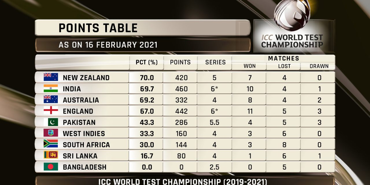 After defeating England, India jumps on 2nd position in World Test Championship table